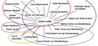In der Grafik werden die Kontakte von Leber dargestellt, die Personen sind unterschiedlichen Widerstandkreisen zugeordnet
